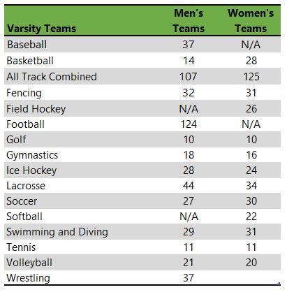 Listing of Pennsylvania State University athletic teams