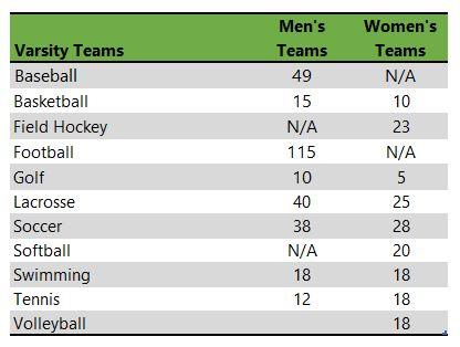 List of Randolph-Macon College athletic teams