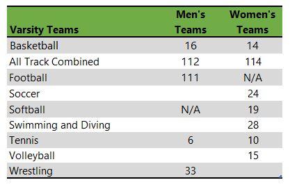 Listing of University at Buffalo athletic teams