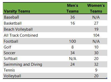 table listing Missouri State University athletic teams
