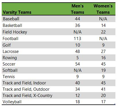 listing of Saint John Fisher College athletic teams