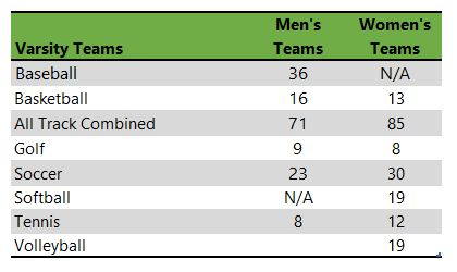 listing of University of California Riverside athletic teams