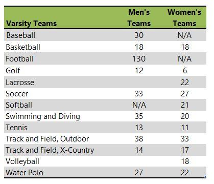 University of Redlands athletic team listing