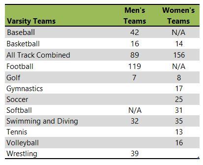 University of Missouri Columbia athletic teams