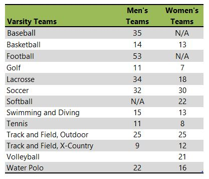 Whittier College athletic teams