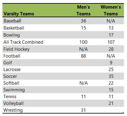 Kutztown University athletic teams