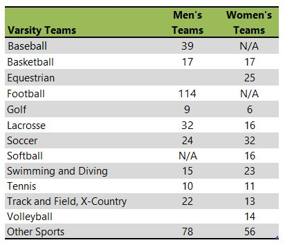 Berry College athletic teams