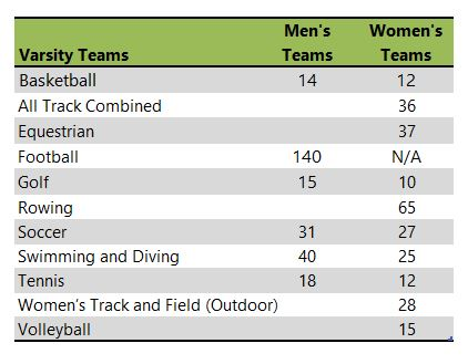 Southern Methodist University (SMU) athletic teams