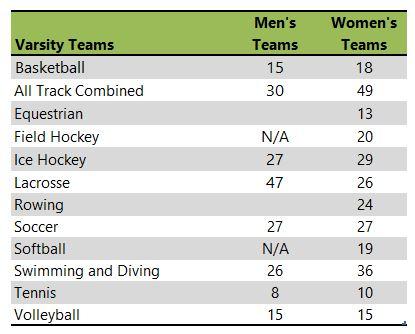 Nazareth College athletic teams