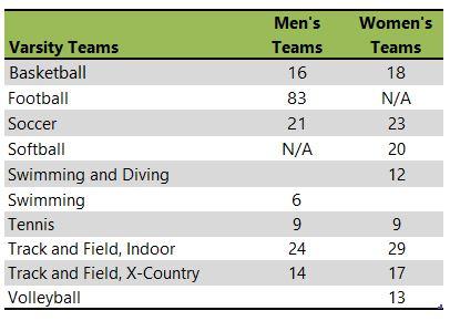 Ripon College Athletic teams
