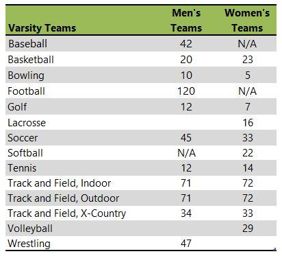 Wartburg College athletic teams