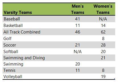 Biola University athletic teams