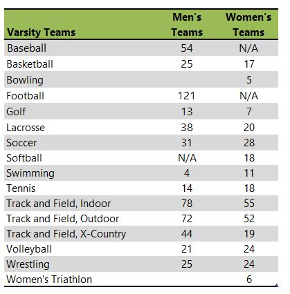 North Central College athletic teams