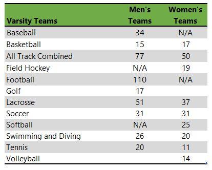 Bryant university athletic team listing