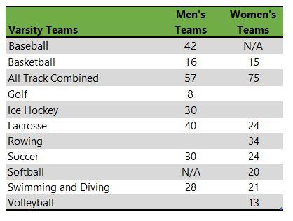 Canisius College athletic teams