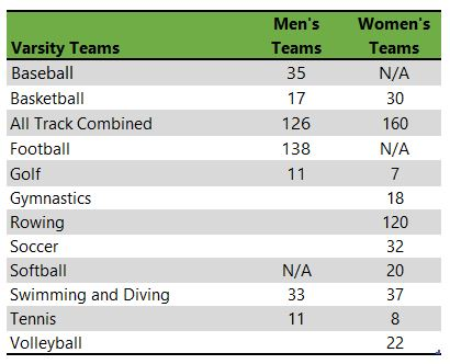list of University of Alabama athletic teams