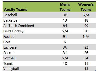 Moravian College athletic teams