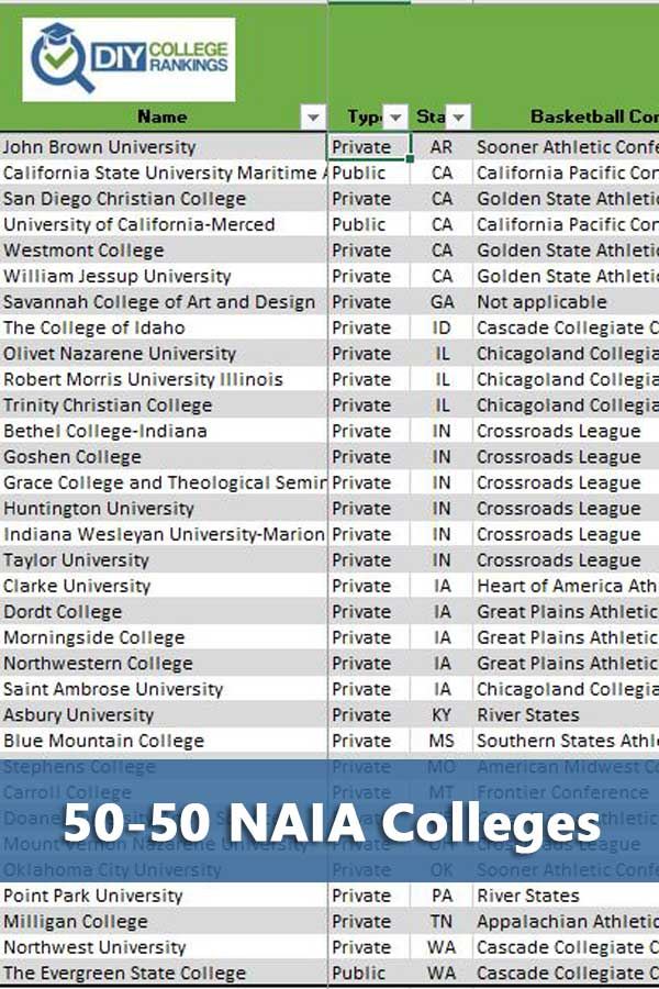 NAIA colleges that accept at least 50% of students and have at least a 50% graduation rate. #GetRecruited
