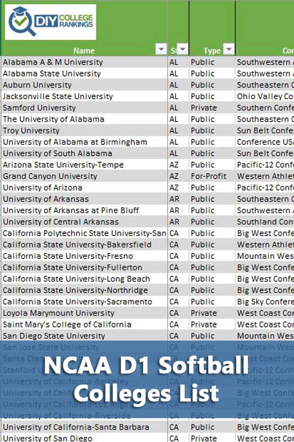 Listing of all NCAA D1 softball colleges, with conferences, operating expenses, size, and graduation rates. #DIYCollegeRankings #GetRecruited