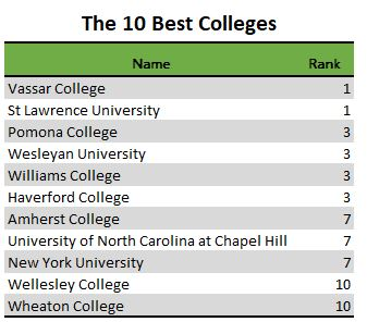 10 Best Colleges