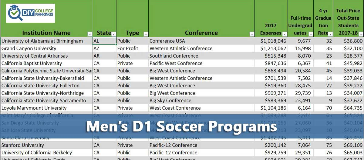 NCAA Men's D1 Soccer Colleges - Do It Yourself College ...