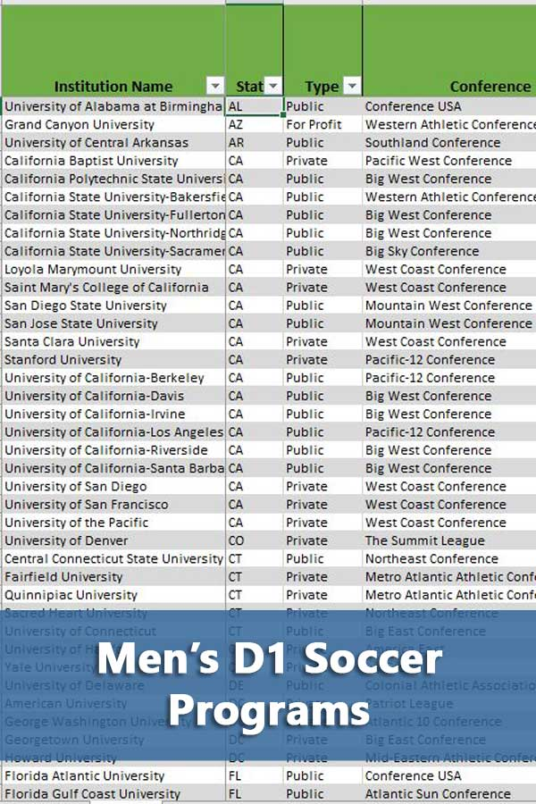 Listing of all NCAA D1 soccer programs for men along with team expenses, graduation rates, and school size. #GetRecruited