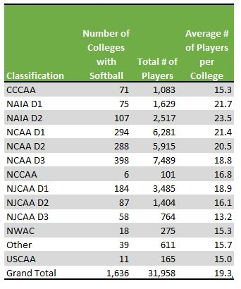 Number of softball programs by college divisions