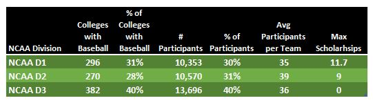 Table listing number of baseball scholarships by division