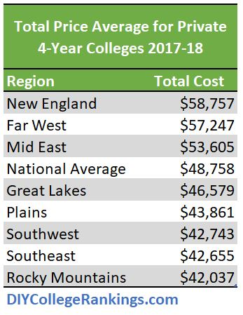 Average college costs by region