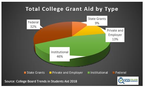 College Grant aid by type pie chart