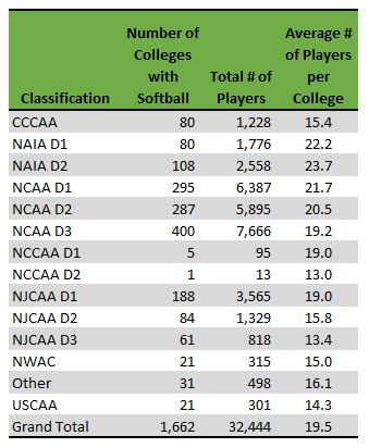 Table of softball programs by division with number of players