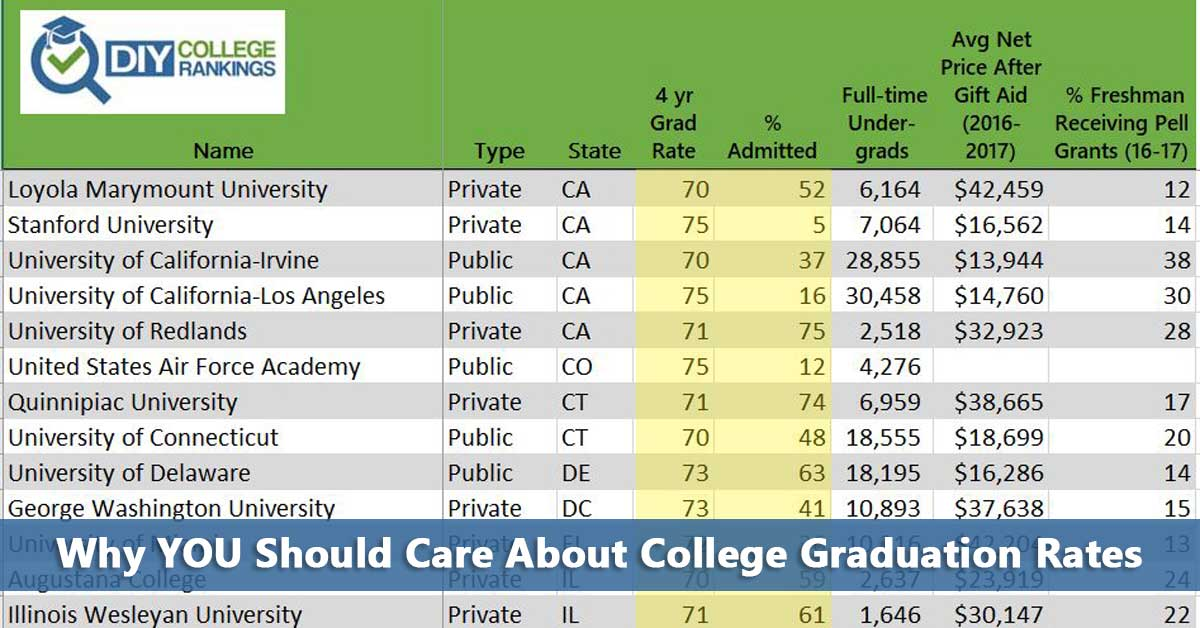 Why YOU Should Care About College Graduation Rates - Do It ...