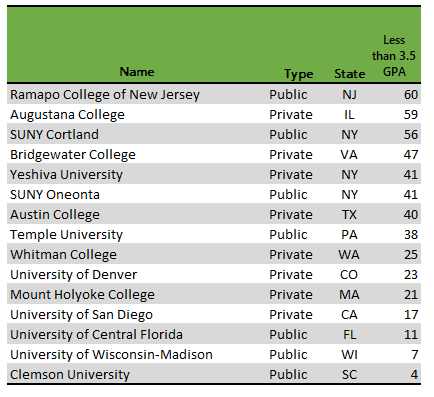50-50 colleges with lowest acceptance rates