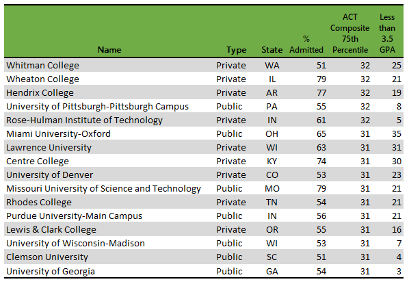 50-50 colleges with highest ACT scores