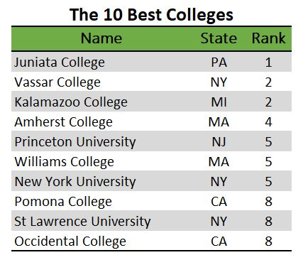 Listing of the 10 best colleges