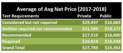 50-50 colleges average net price by testing requirements