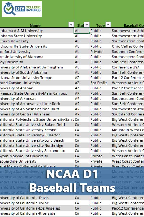 NCAA D1 baseball teams listing along with conferences, operating expenses information, size, and graduation rates. #GetRecruited